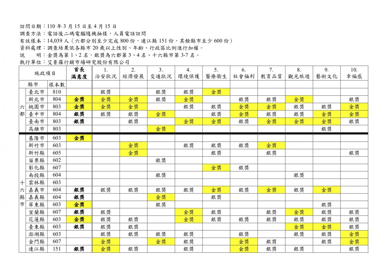 [討論]台灣世界新聞傳播協會22縣市有感施政大調查